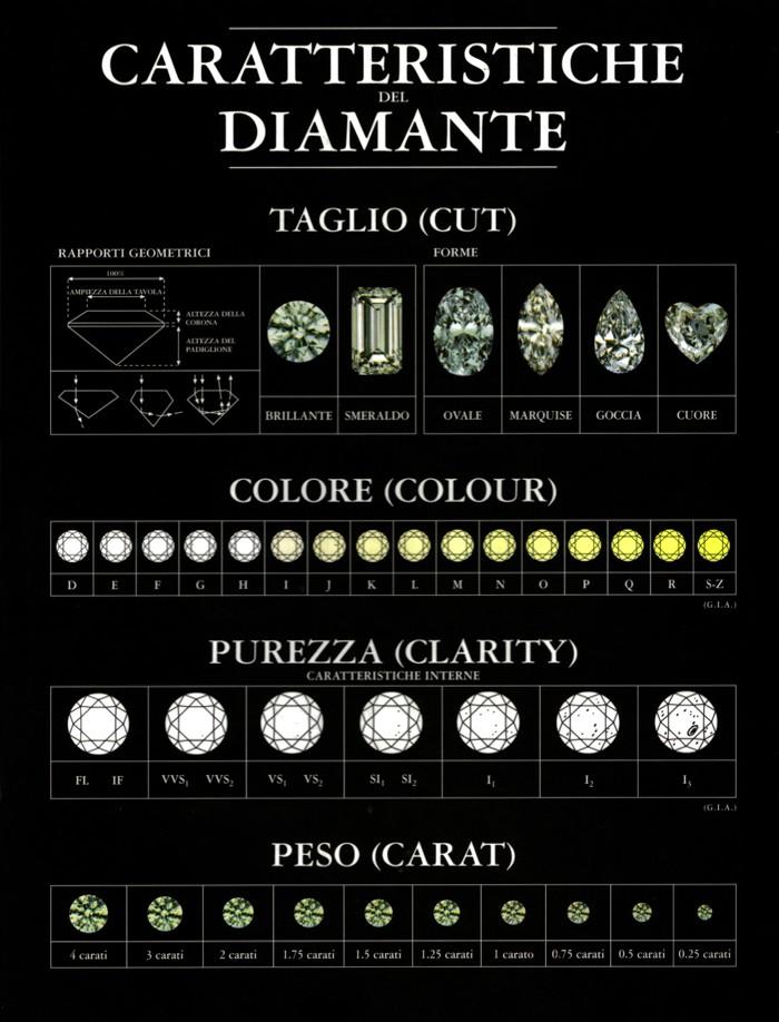 classificazionediamanti.jpg